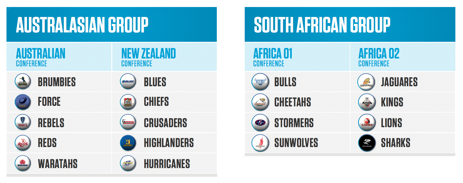 Super Rugby Conference breakdown 2016